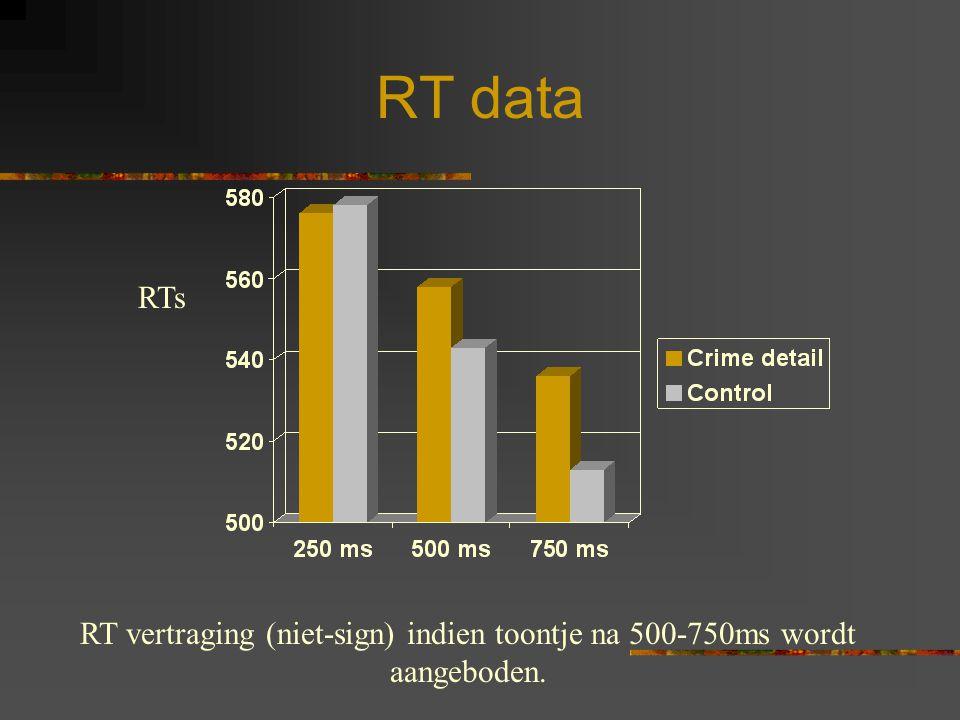 RT data RTs RT vertraging (niet-sign) indien toontje na 500-750ms wordt aangeboden.