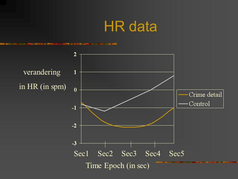 HR data verandering in HR (in spm) Sec1 Sec2 Sec3 Sec4 Sec5