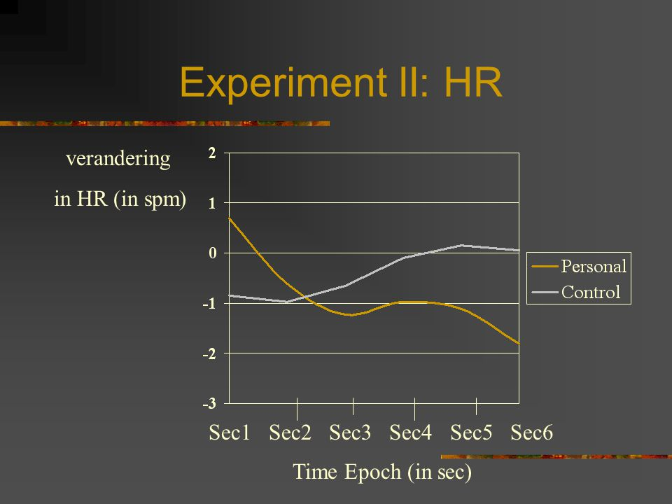 Experiment II: HR verandering in HR (in spm)