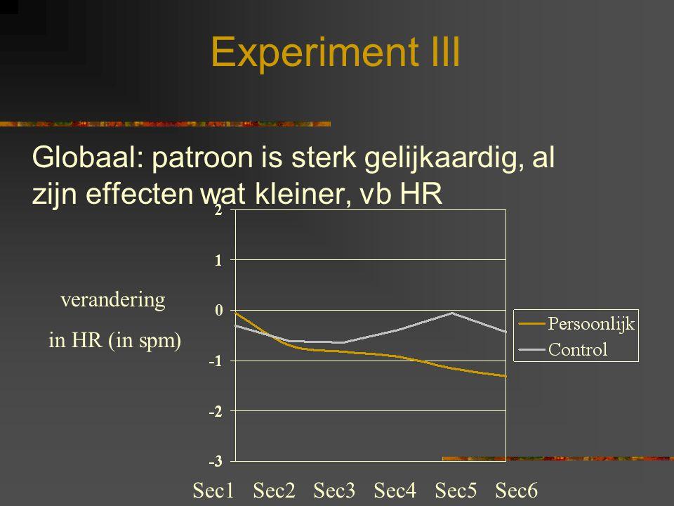 Experiment III Globaal: patroon is sterk gelijkaardig, al zijn effecten wat kleiner, vb HR. verandering.