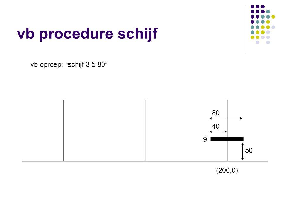 vb procedure schijf vb oproep: schijf 3 5 80 80 40 9 50 (200,0)