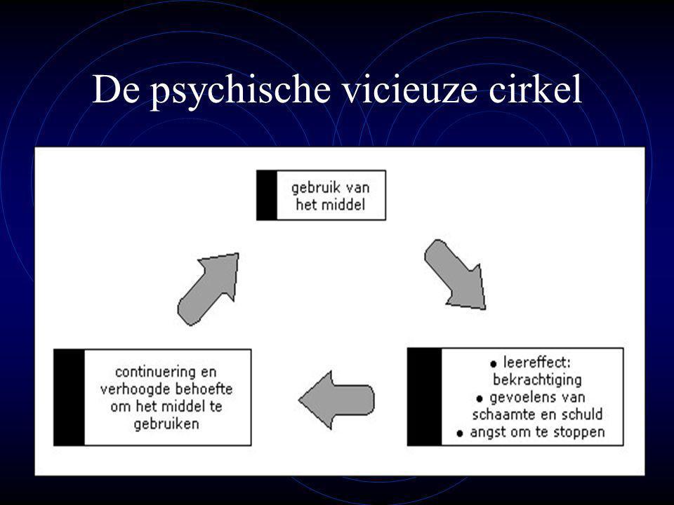 De psychische vicieuze cirkel