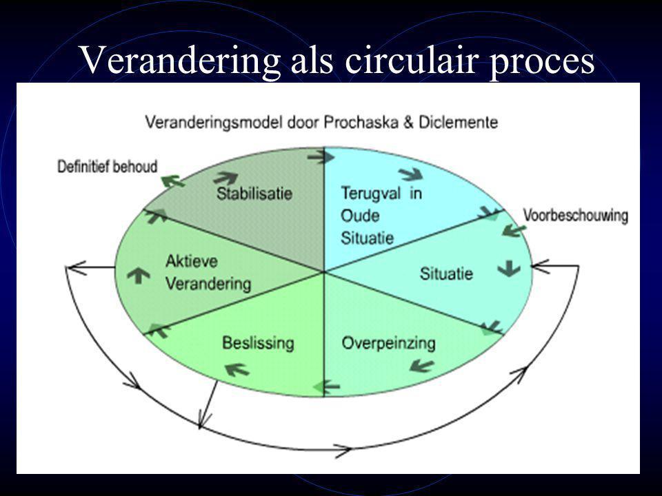 Verandering als circulair proces
