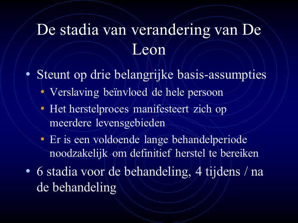 De stadia van verandering van De Leon