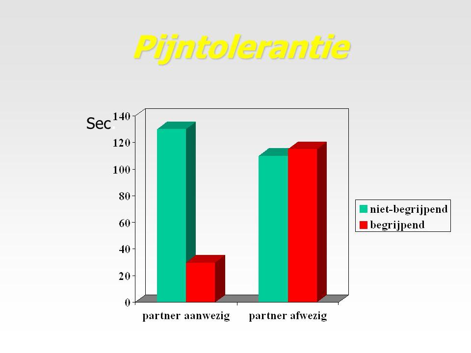 Pijntolerantie Sec.