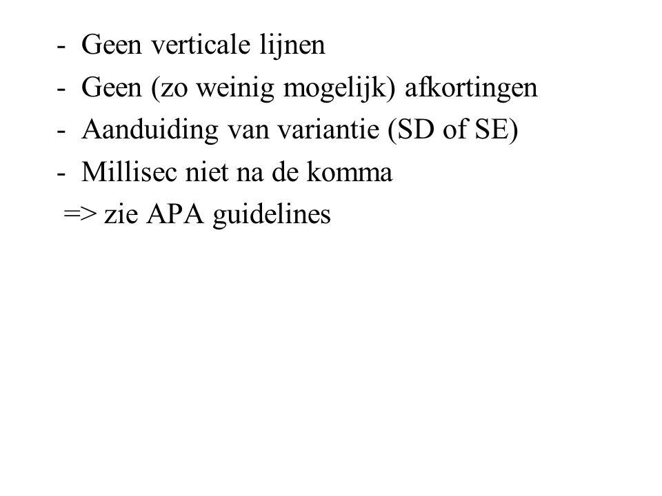 Geen verticale lijnen Geen (zo weinig mogelijk) afkortingen. Aanduiding van variantie (SD of SE) Millisec niet na de komma.