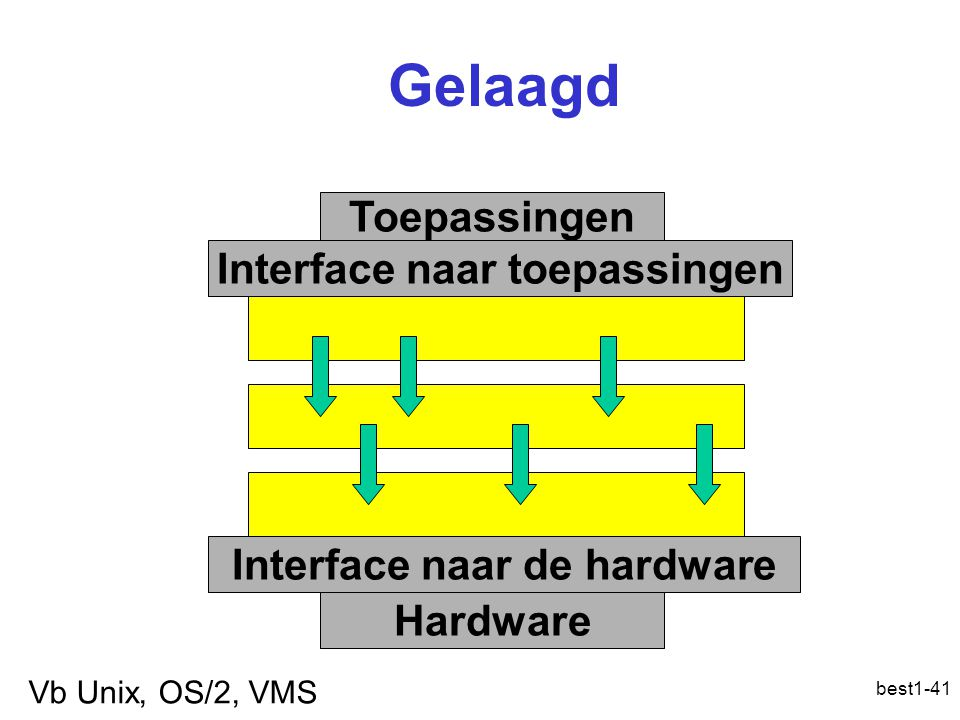 Interface naar toepassingen Interface naar de hardware