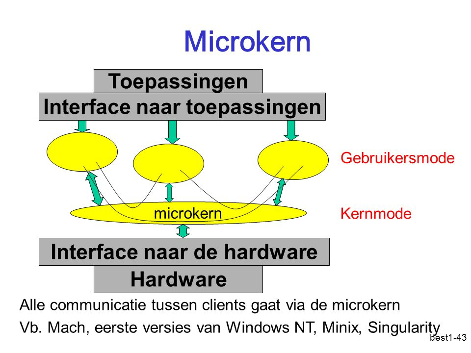Interface naar de hardware Interface naar toepassingen
