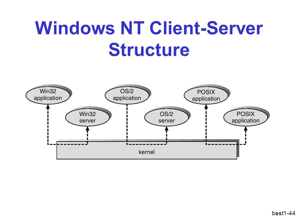 Windows NT Client-Server Structure