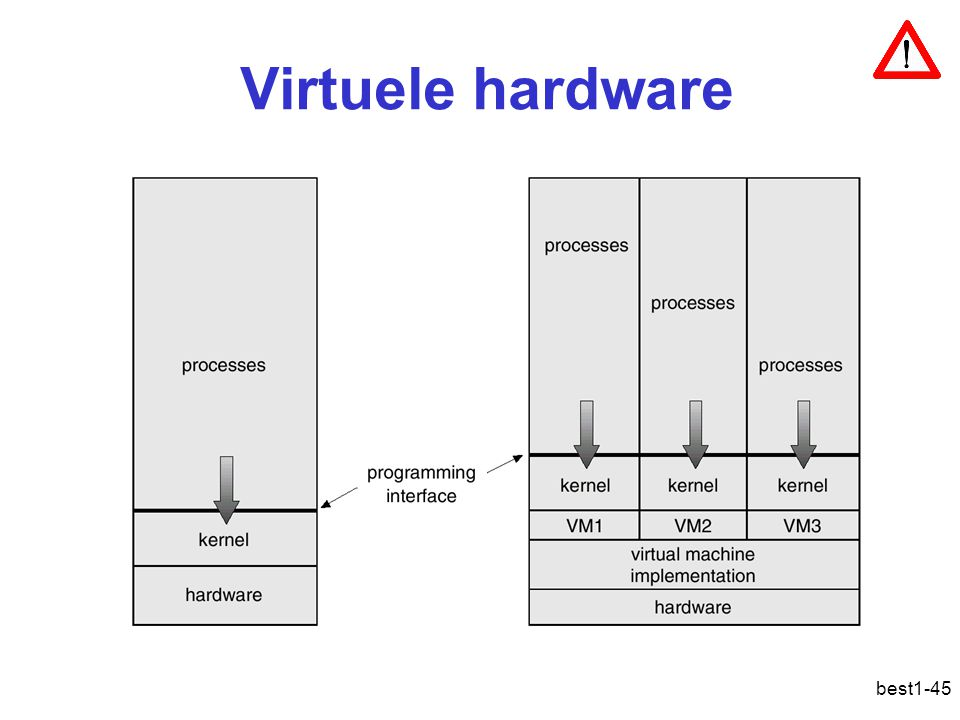 Virtuele hardware