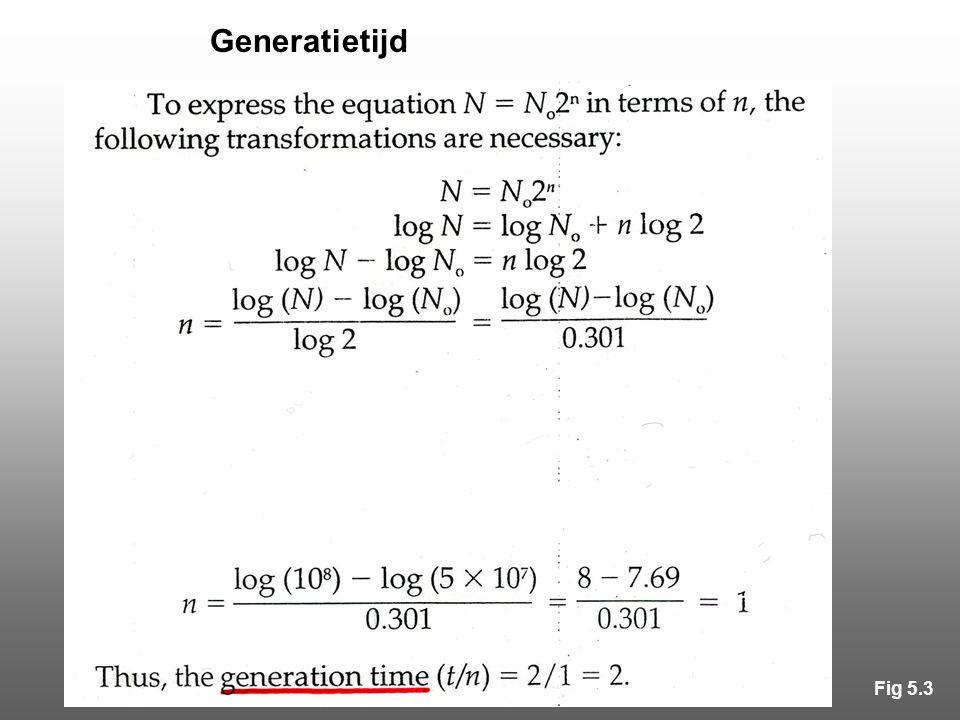 Generatietijd Fig 5.3