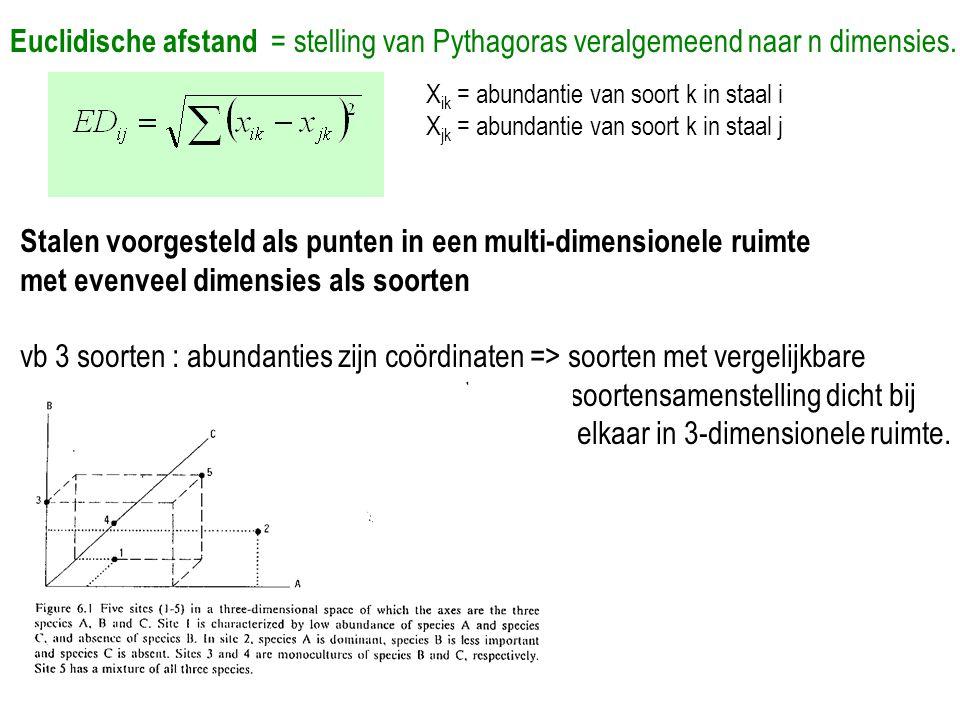 Stalen voorgesteld als punten in een multi-dimensionele ruimte