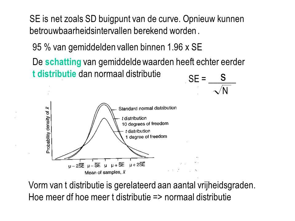 s SE is net zoals SD buigpunt van de curve. Opnieuw kunnen