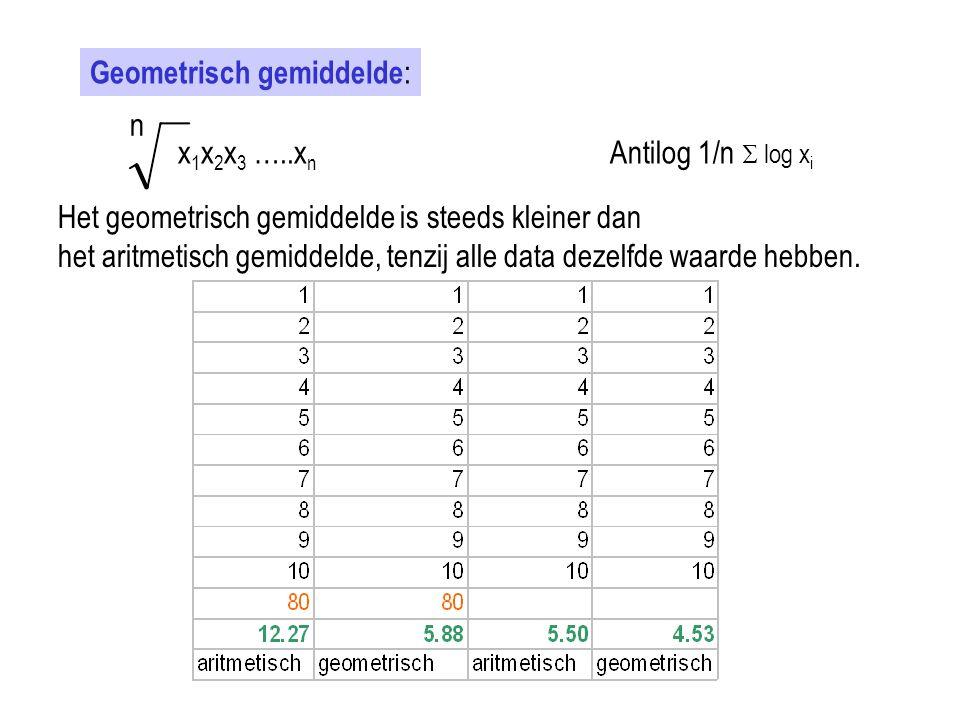Geometrisch gemiddelde: