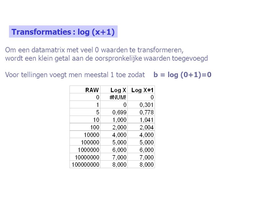 Transformaties : log (x+1)
