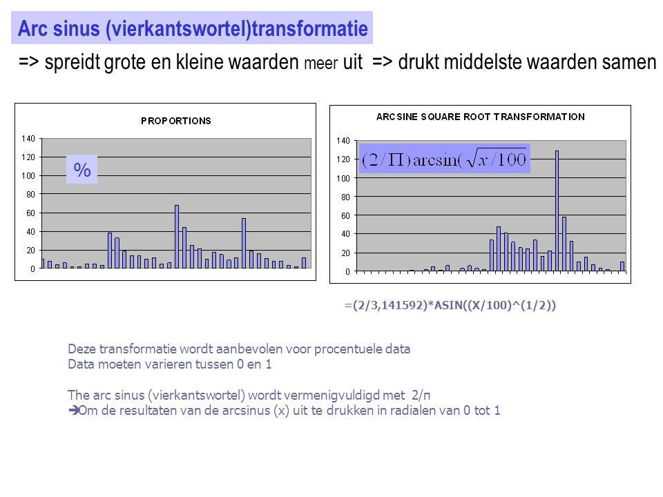 Arc sinus (vierkantswortel)transformatie