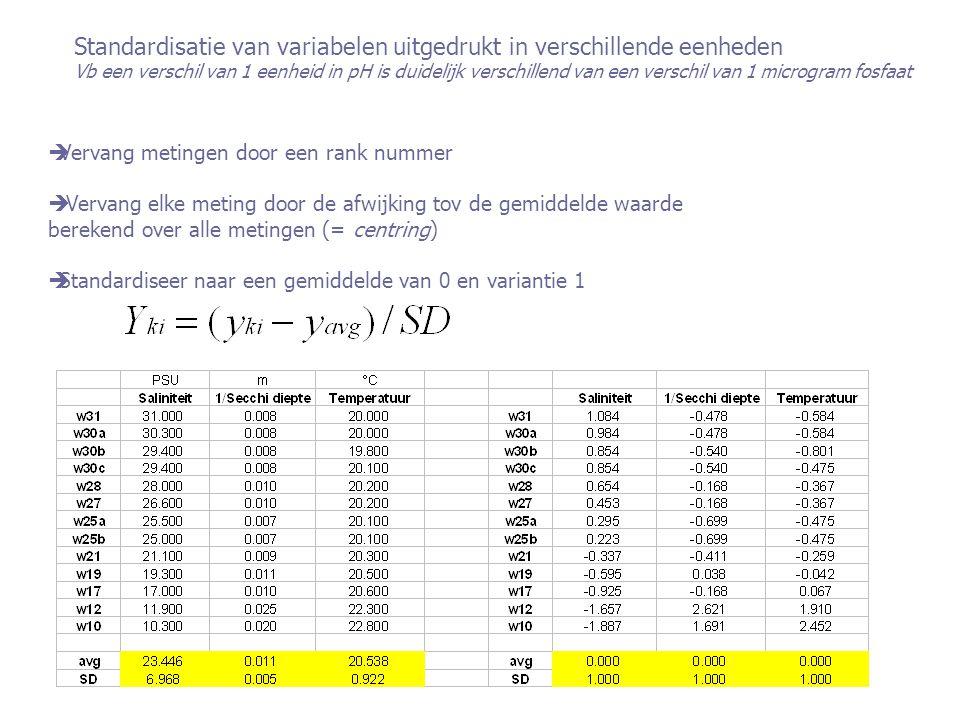 Standardisatie van variabelen uitgedrukt in verschillende eenheden