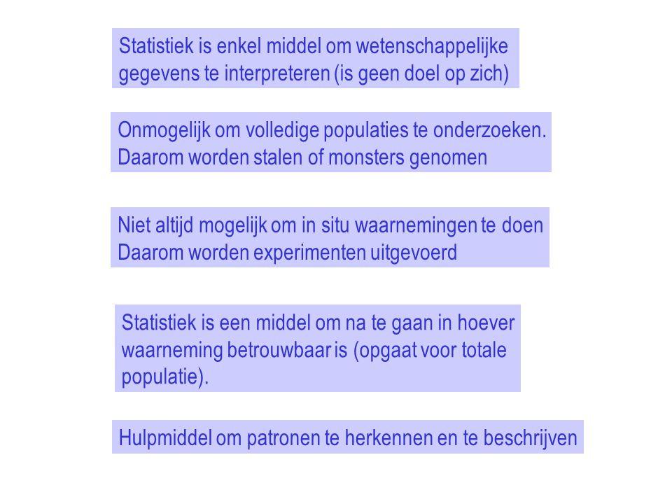 Statistiek is enkel middel om wetenschappelijke