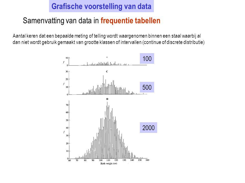 Grafische voorstelling van data