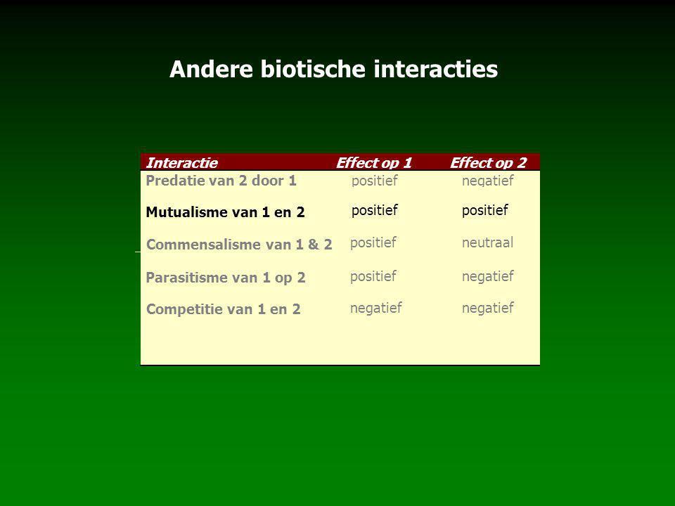 Andere biotische interacties