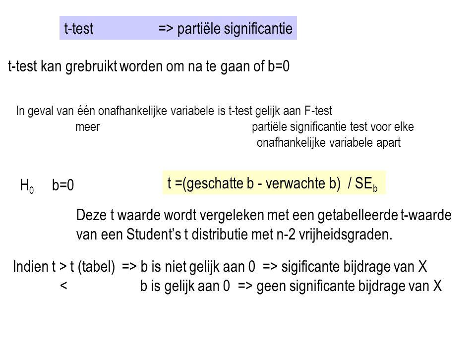 t-test => partiële significantie