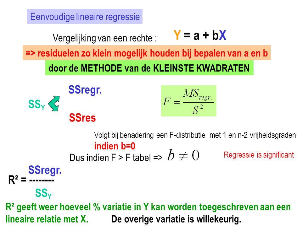 Y = a + bX SSregr. SSY SSres SSregr. R² = -------- SSY