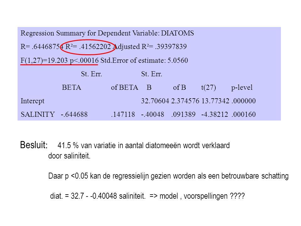 Besluit: 41.5 % van variatie in aantal diatomeeën wordt verklaard