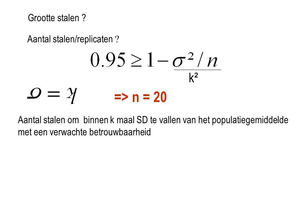 => n = 20 k² Grootte stalen Aantal stalen/replicaten