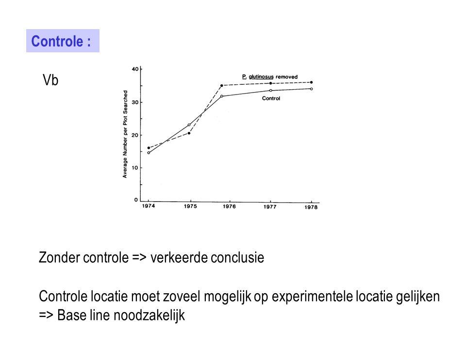 Controle : Vb. Zonder controle => verkeerde conclusie. Controle locatie moet zoveel mogelijk op experimentele locatie gelijken.