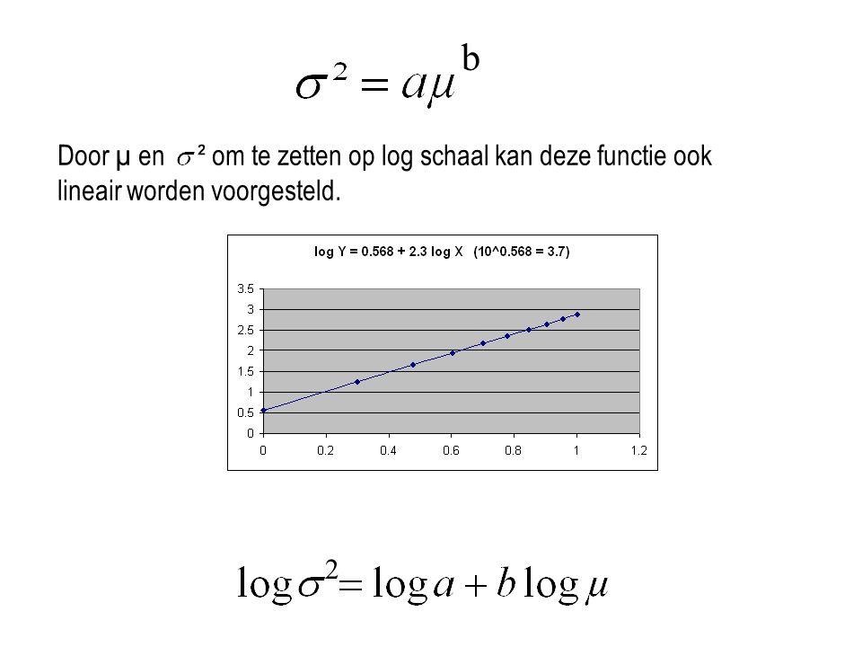 b Door µ en ² om te zetten op log schaal kan deze functie ook