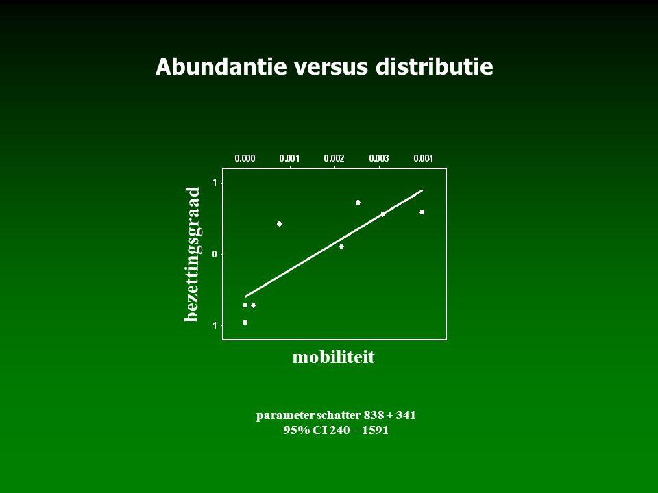 parameter schatter 838 ± 341 95% CI 240 – 1591