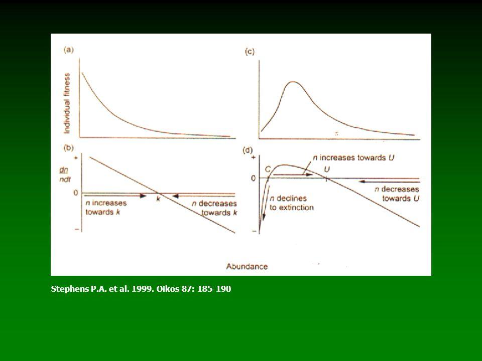Stephens P.A. et al. 1999. Oikos 87: 185-190