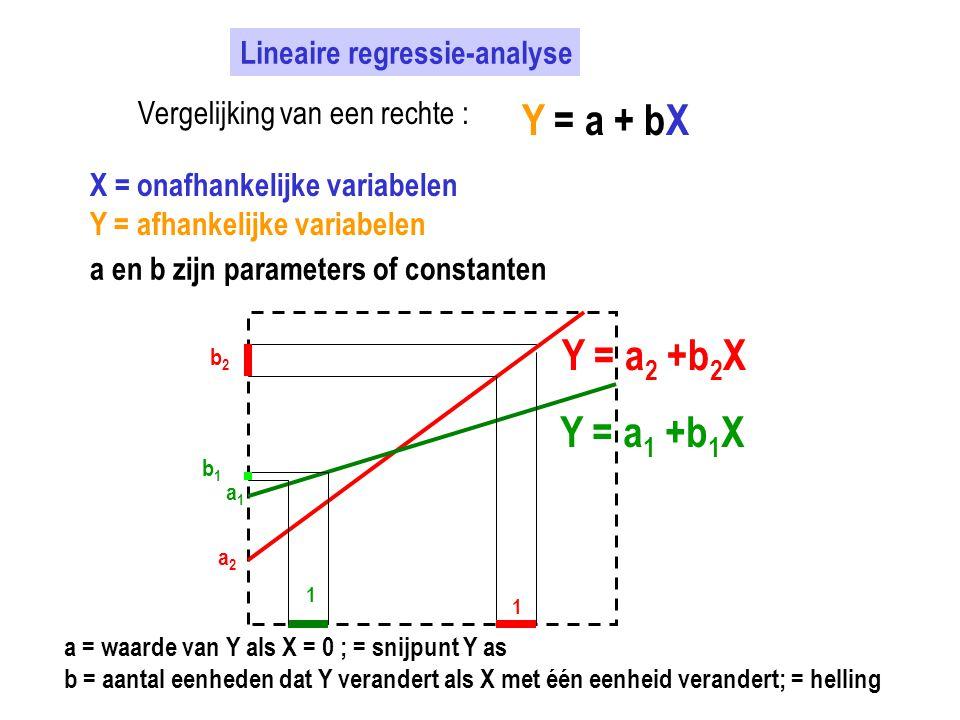 Y = a + bX Y = a2 +b2X Y = a1 +b1X Lineaire regressie-analyse