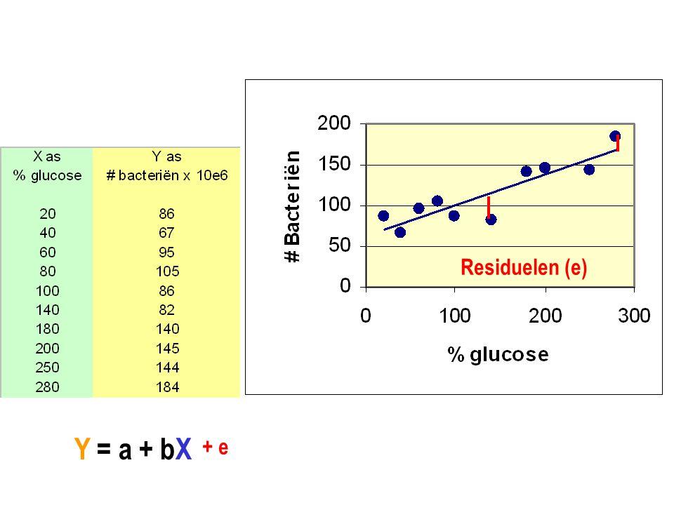 Residuelen (e) Y = a + bX + e