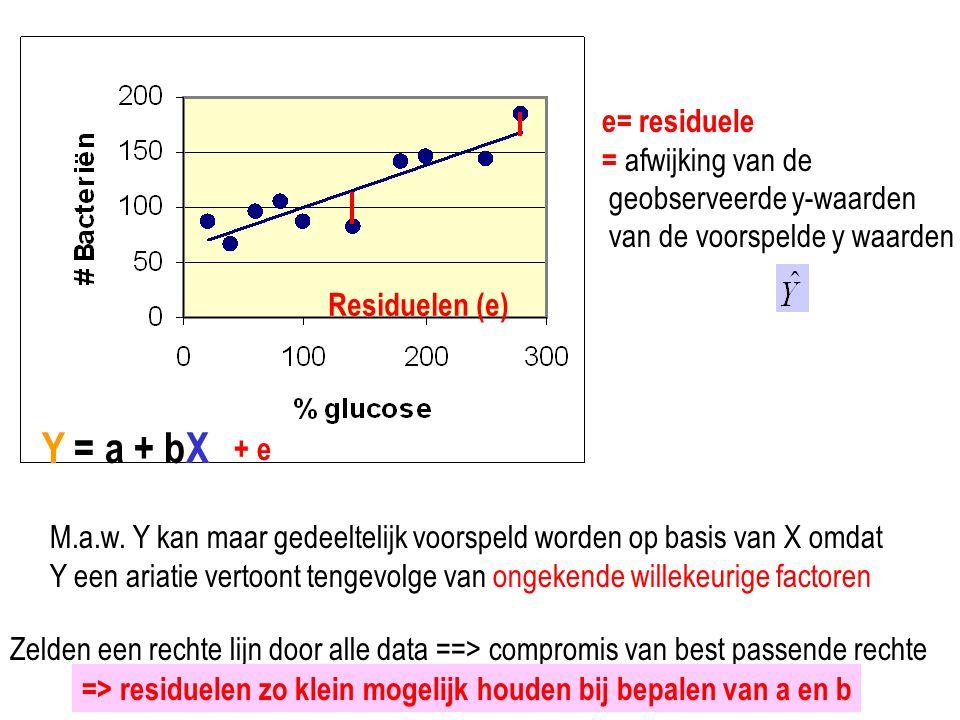 Y = a + bX e= residuele = afwijking van de geobserveerde y-waarden