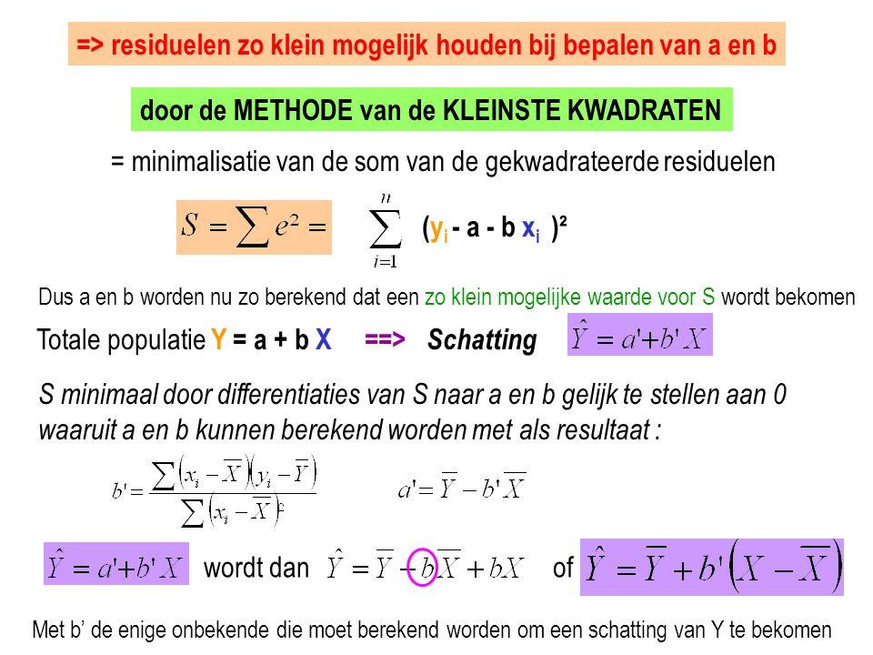 => residuelen zo klein mogelijk houden bij bepalen van a en b