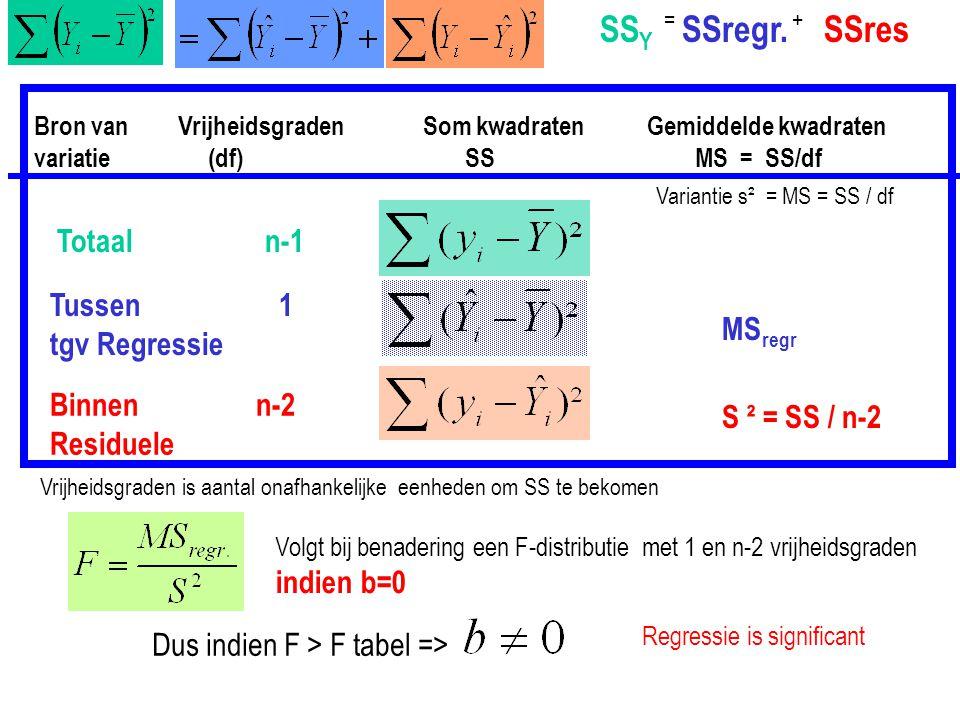 SSY SSregr. SSres Totaal n-1 Tussen 1 tgv Regressie MSregr Binnen n-2