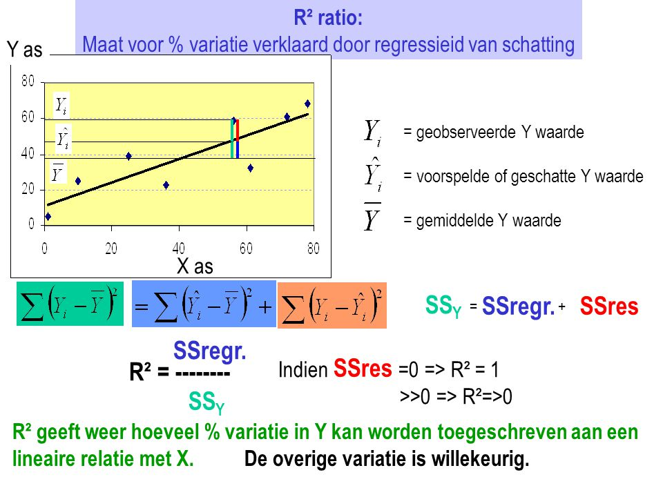 Maat voor % variatie verklaard door regressieid van schatting