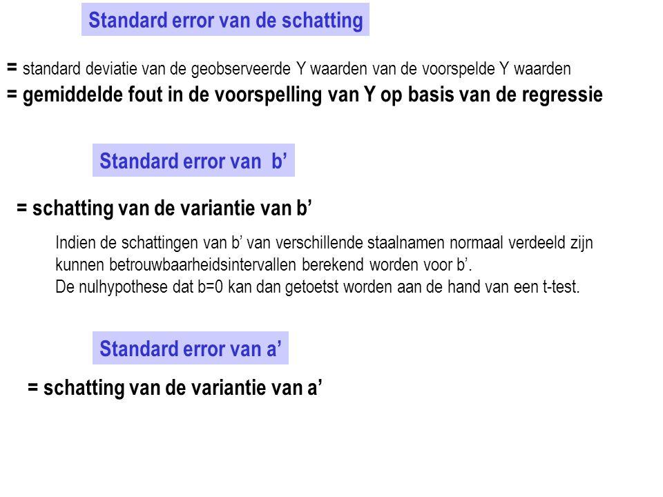 Standard error van de schatting