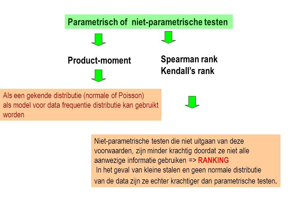 Parametrisch of niet-parametrische testen