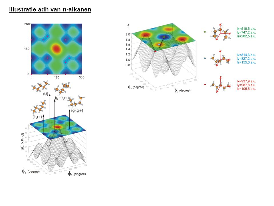 Illustratie adh van n-alkanen