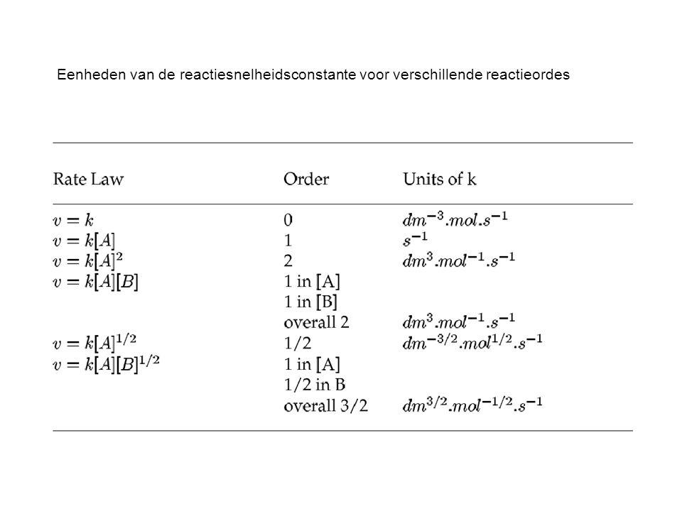 Eenheden van de reactiesnelheidsconstante voor verschillende reactieordes