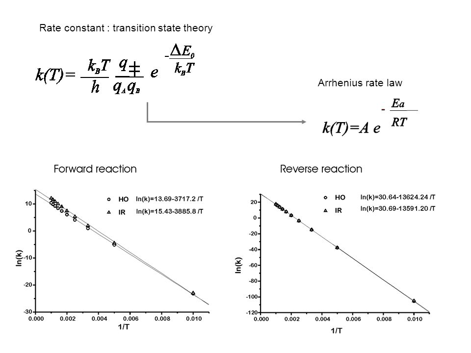 Arrhenius rate law Rate constant : transition state theory