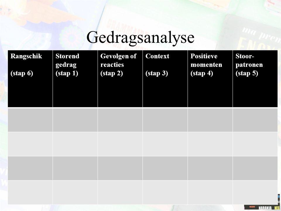 Gedragsanalyse Rangschik (stap 6) Storend gedrag (stap 1)