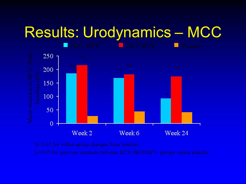 Results: Urodynamics – MCC
