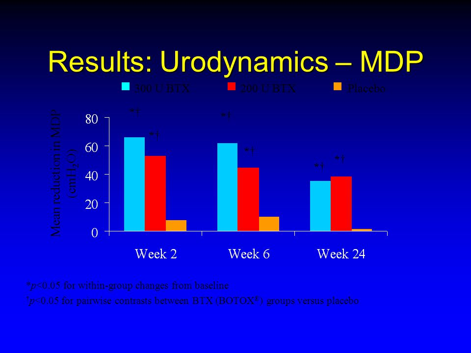 Results: Urodynamics – MDP