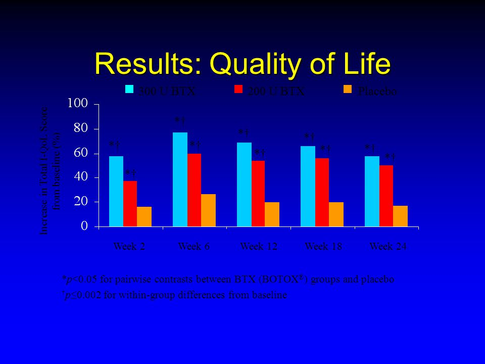 Results: Quality of Life