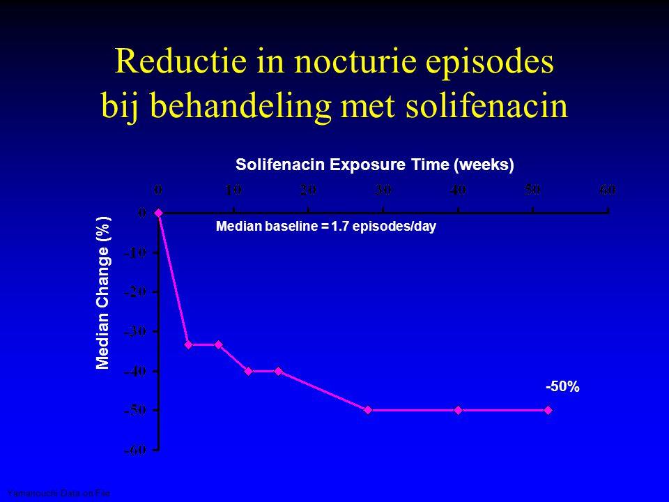 Reductie in nocturie episodes bij behandeling met solifenacin