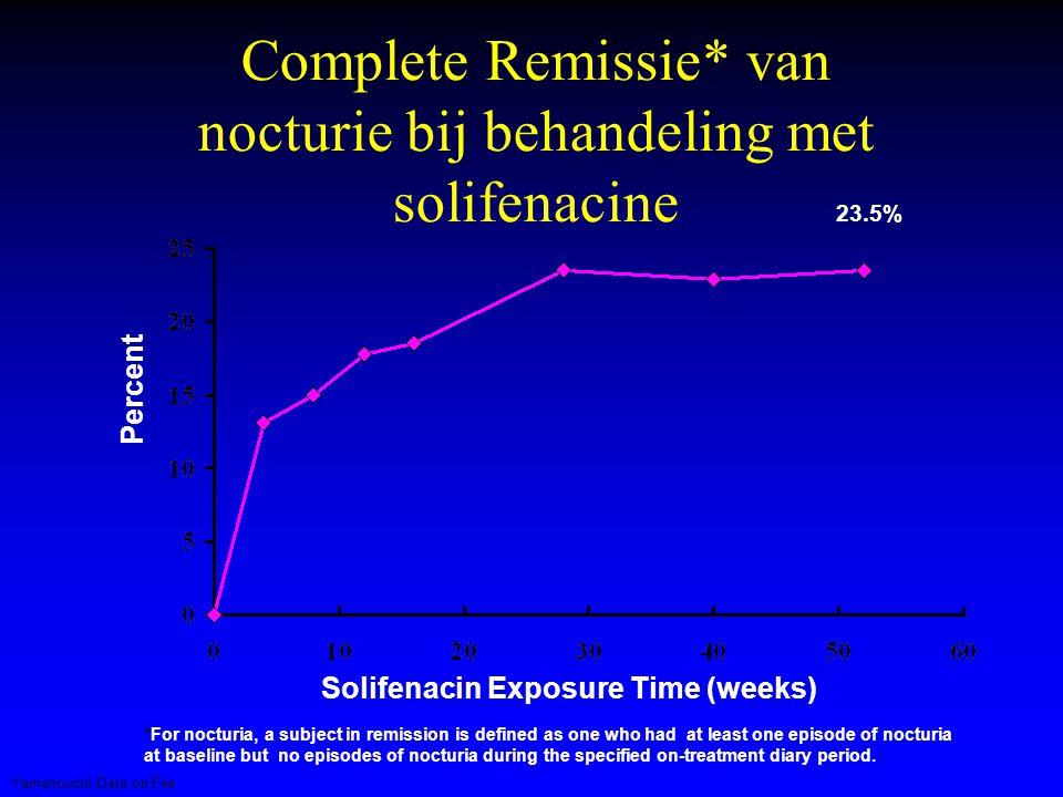 Complete Remissie* van nocturie bij behandeling met solifenacine