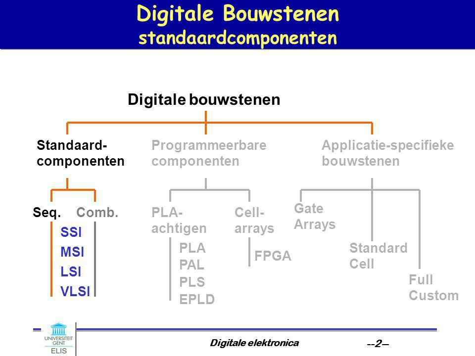 Digitale Bouwstenen standaardcomponenten